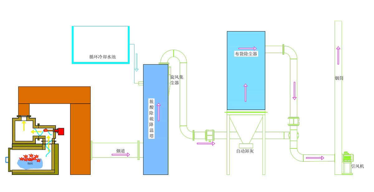 燃烧工艺流程图